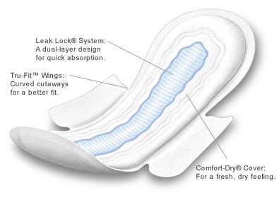 Sanitary Napkins / Sanitary Pads